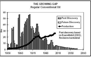 Historical rate of oil field disoveries. Peak was 1964