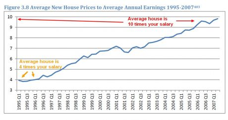 average_new_house_prices_to_average_earnings_1995_2007.jpg
