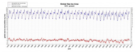 Source: http://arctic.atmos.uiuc.edu/cryosphere/IMAGES/global.daily.ice.area.withtrend.jpg