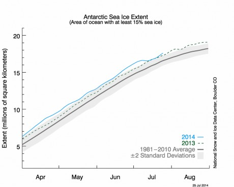 Source: http://nsidc.org/data/seaice_index/images/daily_images/S_stddev_timeseries.png